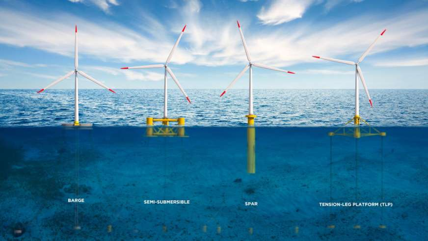 Floating Offshore Wind(FOW) Technology